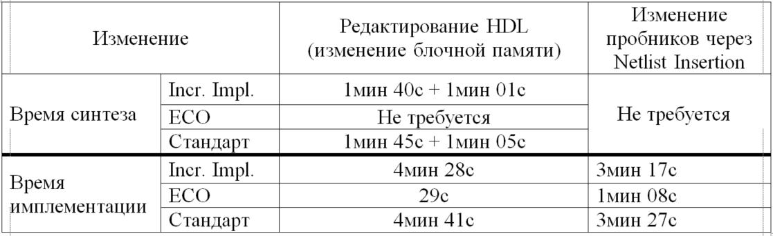 ECO Flow в Vivado или работа в режиме редактирования нетлиста - 141