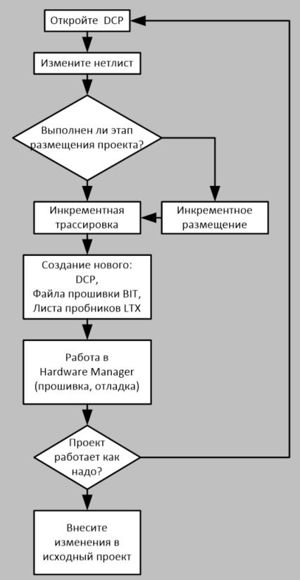 ECO Flow в Vivado или работа в режиме редактирования нетлиста - 88