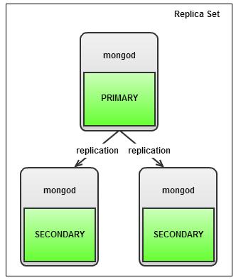 Replica Set для MongoDB