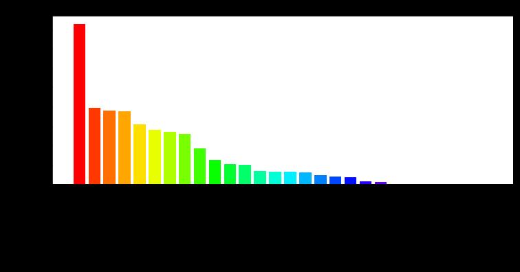 Анализ данных с использованием Python - 4