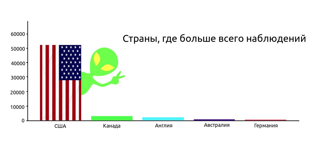 Анализ данных с использованием Python - 1