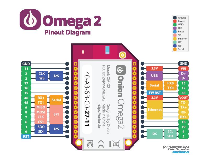 Используем Onion Omega2 для создания устройств с Linux и Wi-Fi - 2