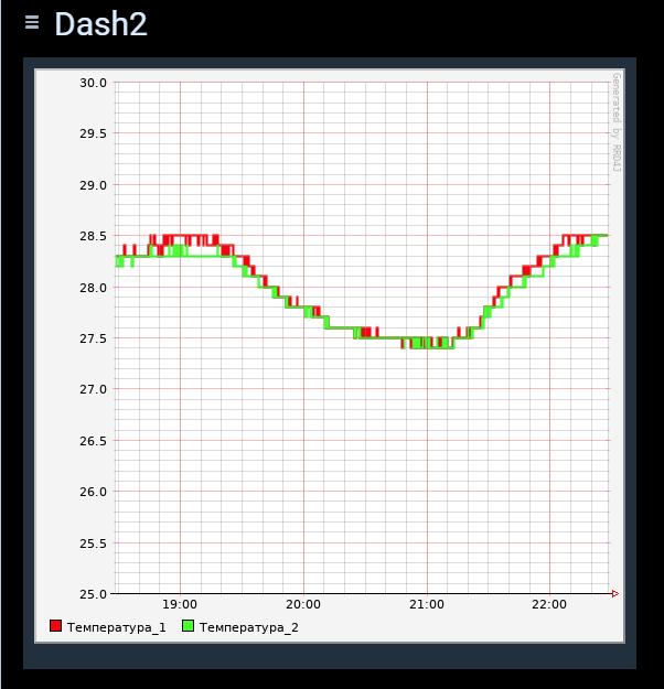 Использование rrd4j для OpenHab2 persistence - 6