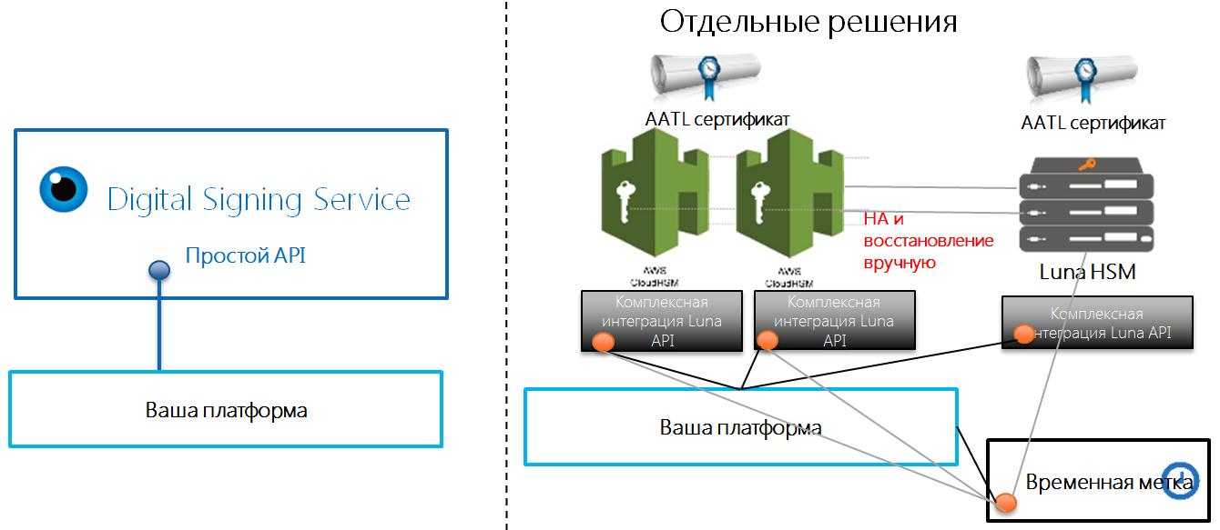 Облачные сервисы цифровых подписей - 3