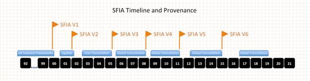 Оценка человеческого капитала ИТ-компании с использованием критериев SFIA - 2