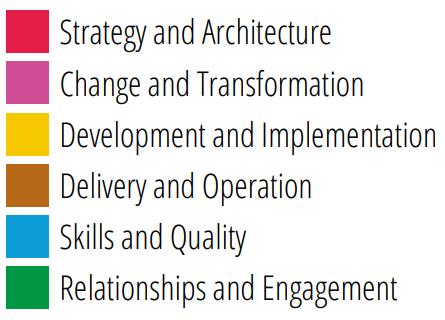 Оценка человеческого капитала ИТ-компании с использованием критериев SFIA - 5