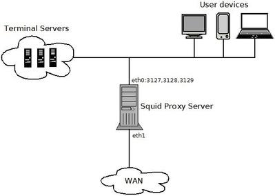 Explicit Proxy c авторизацией по AD Group + Interception Proxy с авторизацией по MAC - 2