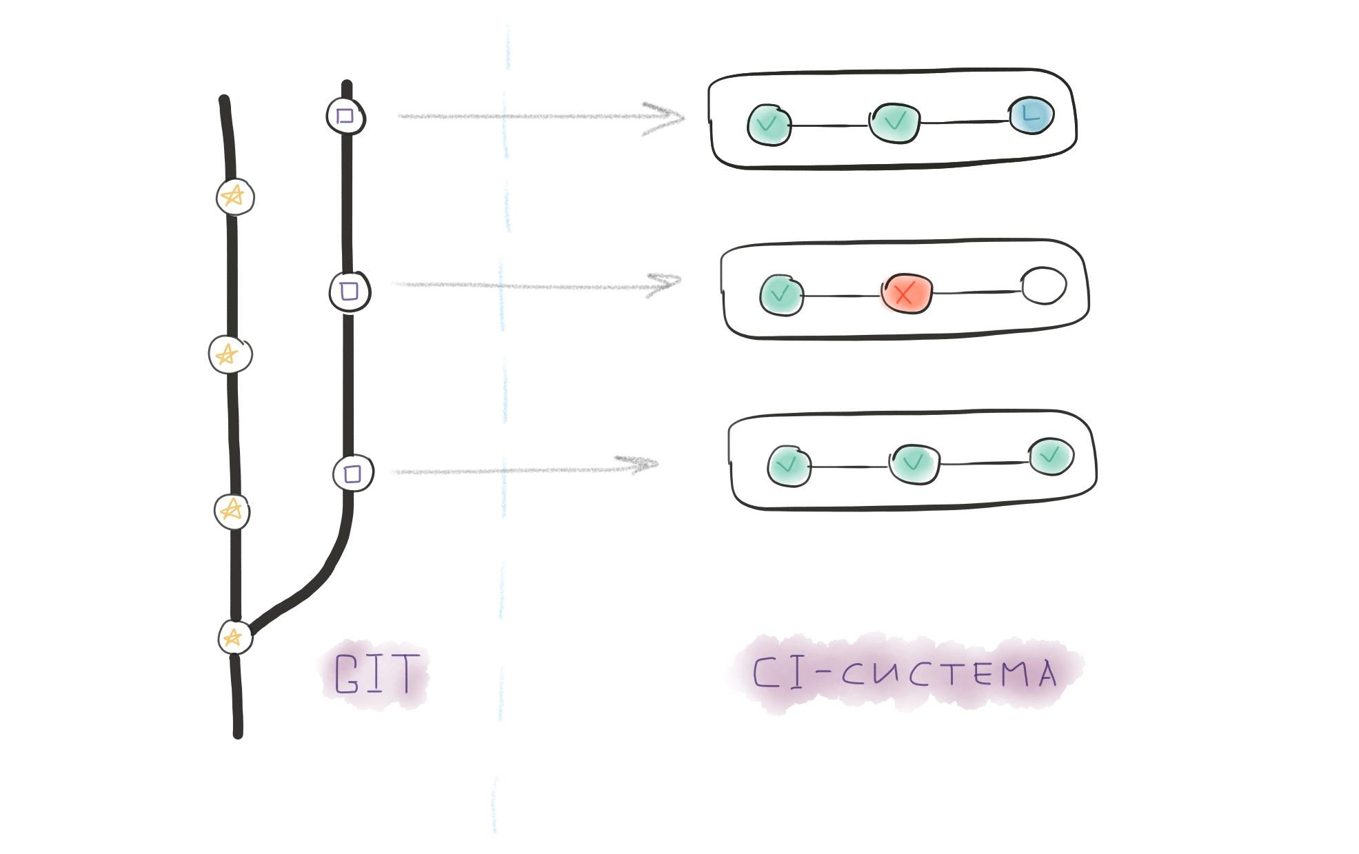 Для чего программисту Continuous Integration и с чего начинать - 4