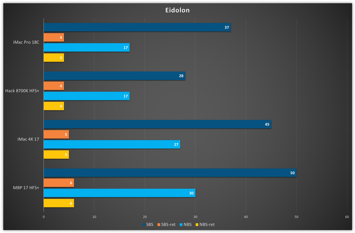 Эпизод 0. Hack vs Mac. Xcode build time - 8