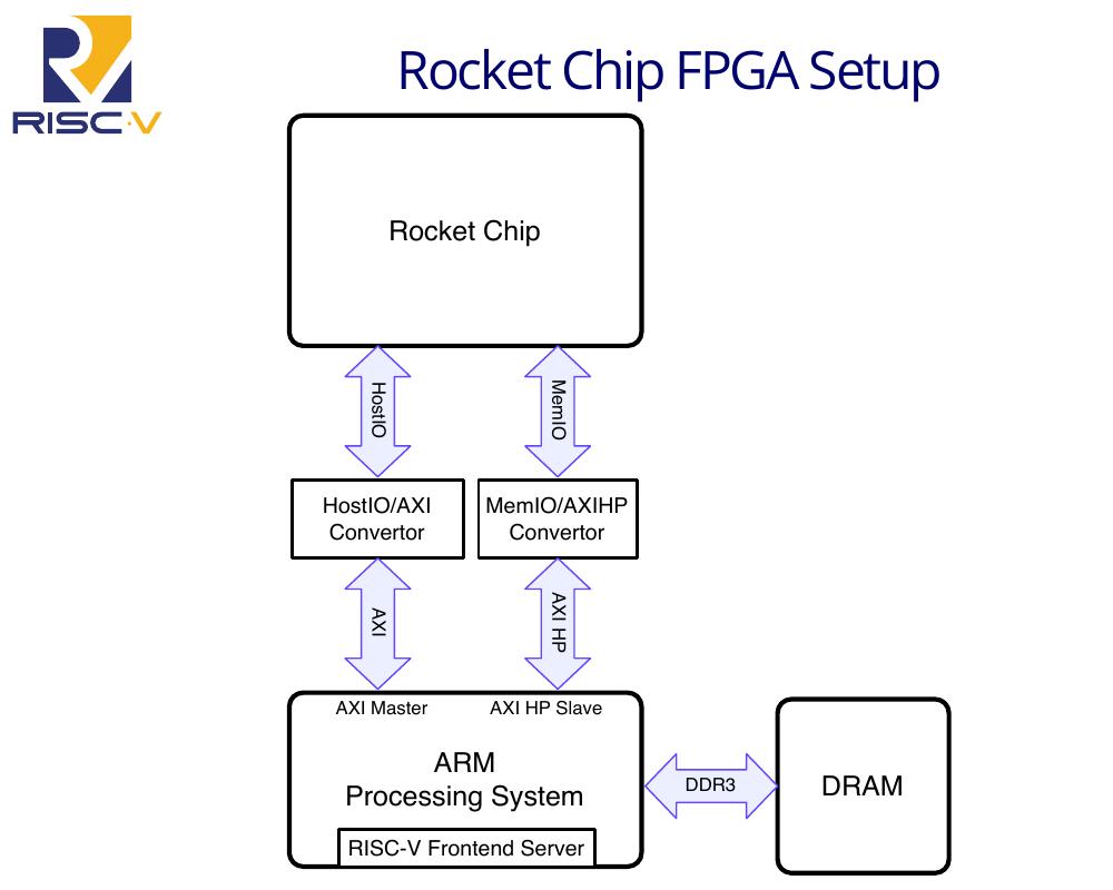 Генерация и тестирование ядра RISC-V - 1