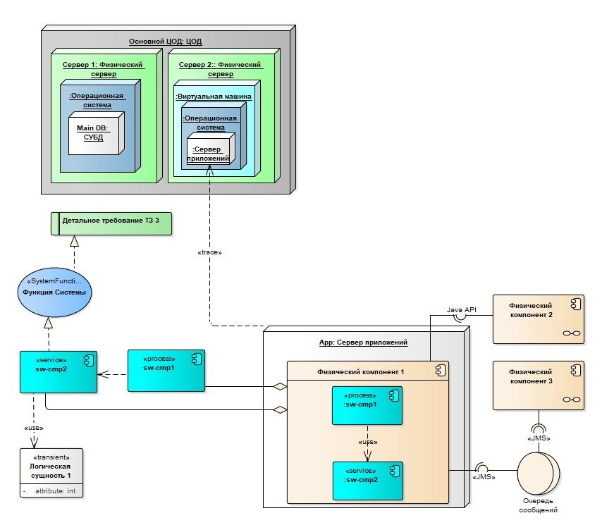 Готовим проект в Sparx Enterprise Architect. Наш рецепт - 12