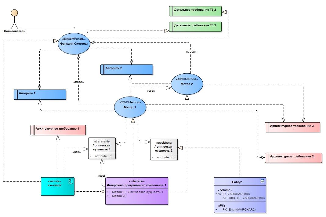 Готовим проект в Sparx Enterprise Architect. Наш рецепт - 14