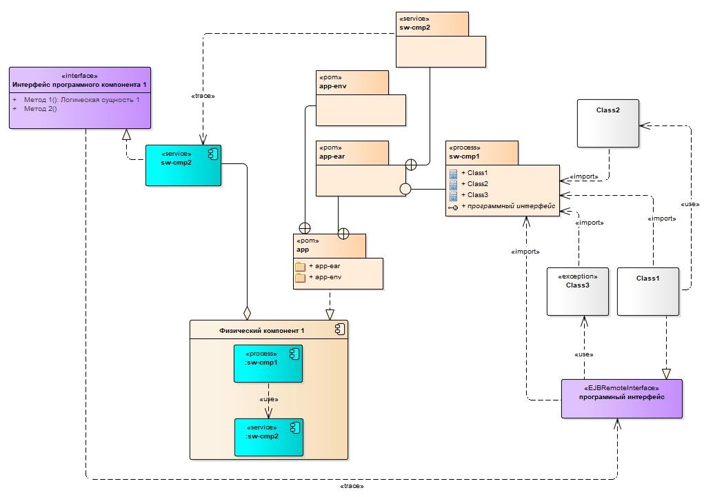 Готовим проект в Sparx Enterprise Architect. Наш рецепт - 16