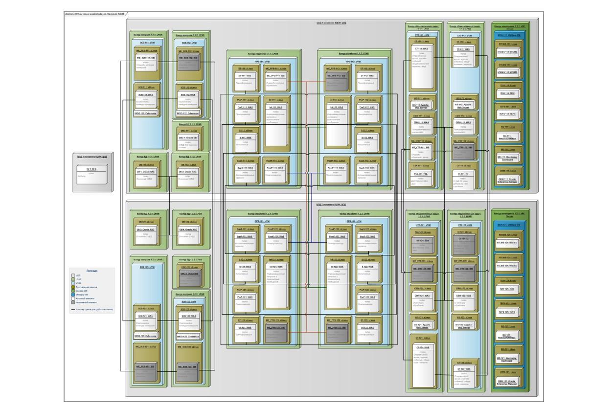 Готовим проект в Sparx Enterprise Architect. Наш рецепт - 5