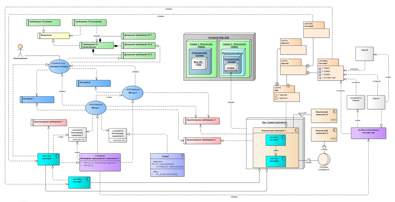 Готовим проект в Sparx Enterprise Architect. Наш рецепт - 7