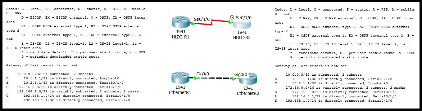 Практическое отличие Ethernet и HDLC на пальцах (ICMP) - 1