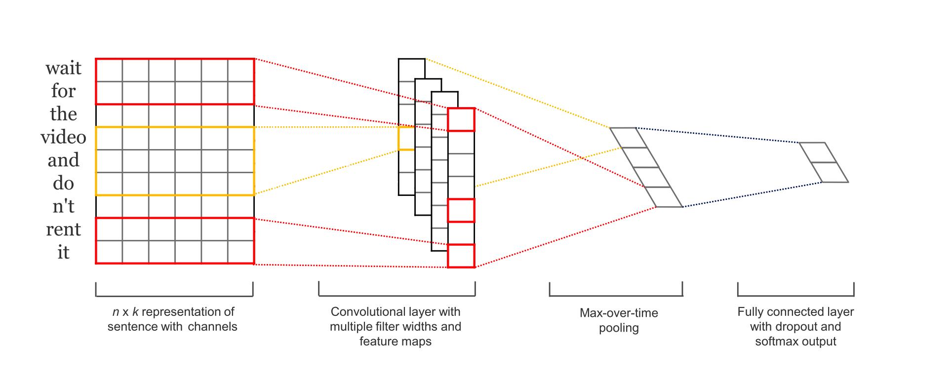 Применение сверточных нейронных сетей для задач NLP - 6