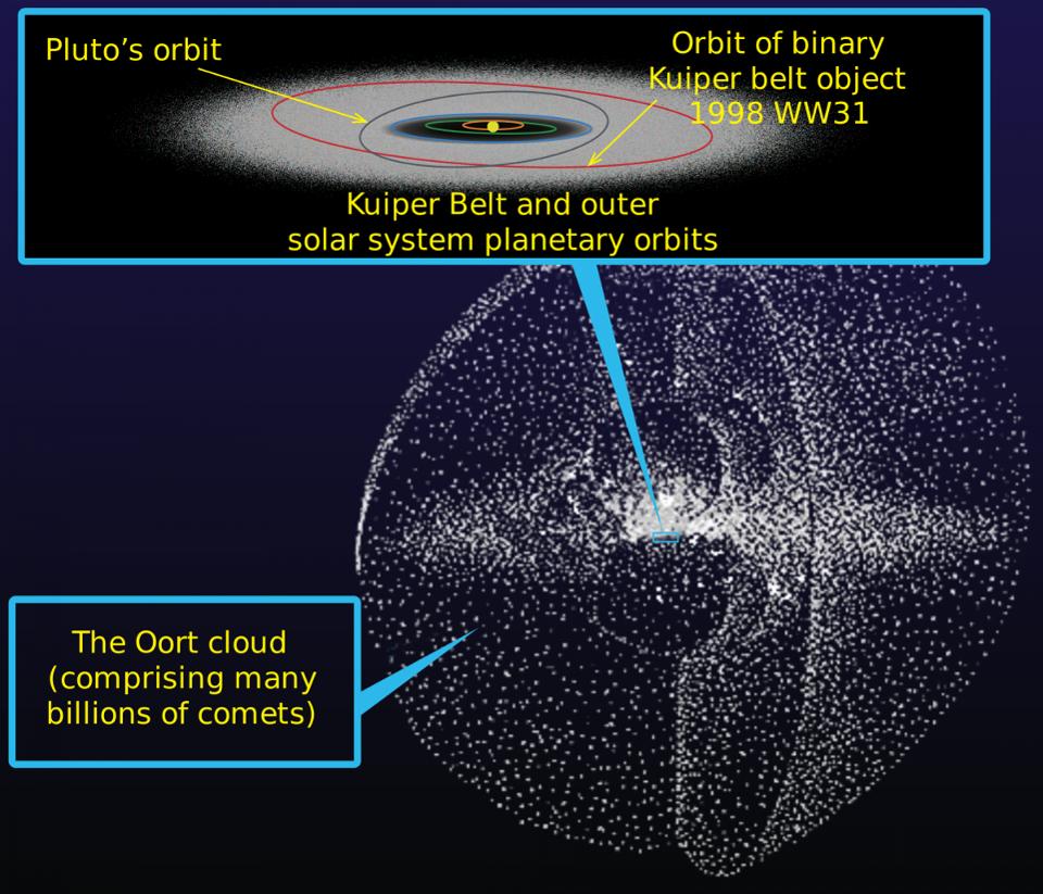 Спросите Итана: почему орбиты комет отличаются от орбит планет? - 9