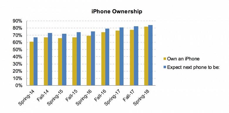 82% американских подростков предпочитают iPhone