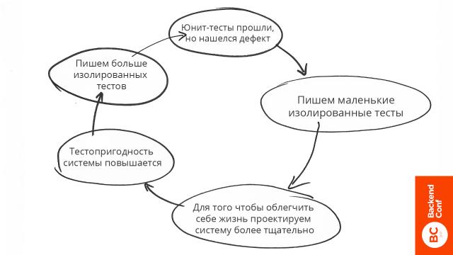 Держим дизайн системы под контролем, используя изолированное юнит-тестирование - 11
