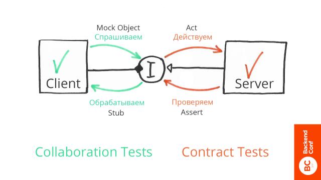 Держим дизайн системы под контролем, используя изолированное юнит-тестирование - 16