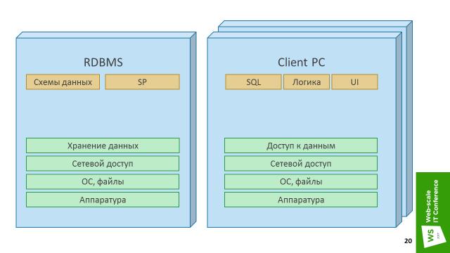 Три истории микросервисов, или MSA для Enterprise - 13