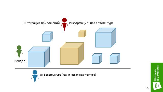 Три истории микросервисов, или MSA для Enterprise - 19