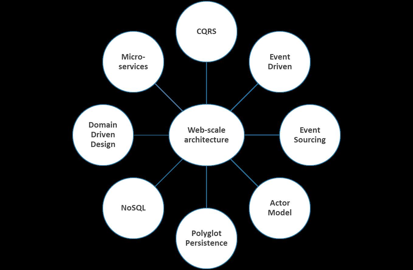 Три истории микросервисов, или MSA для Enterprise - 9