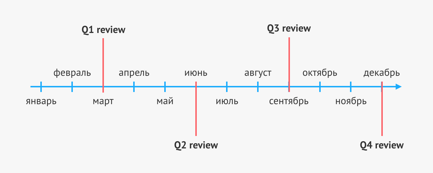 Улучшая performance review - 3