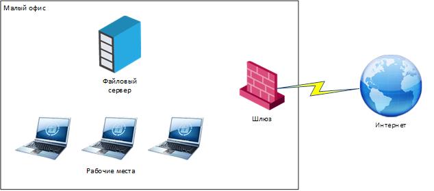 Как сегодня строится центр оперативного управления информационной безопасностью (SOC-центр) - 7