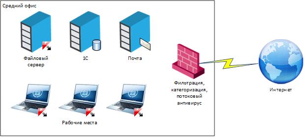 Как сегодня строится центр оперативного управления информационной безопасностью (SOC-центр) - 8