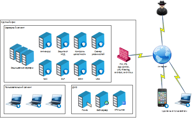 Как сегодня строится центр оперативного управления информационной безопасностью (SOC-центр) - 9