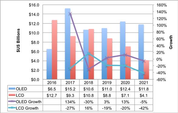 Расходы на оборудование для выпуска панелей OLED быстро сокращаются