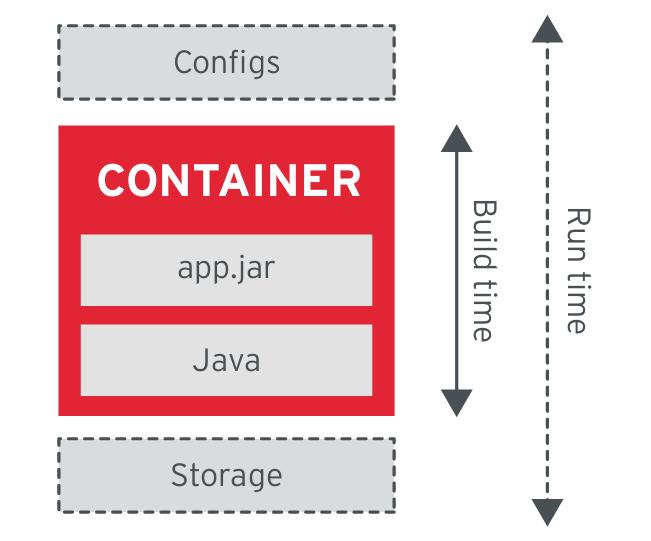 7 принципов проектирования приложений, основанных на контейнерах - 5