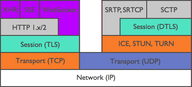 RTCP REMB: подкручиваем настройки видеозвонка в браузере - 2