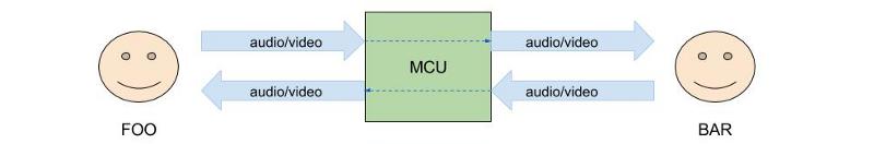 RTCP REMB: подкручиваем настройки видеозвонка в браузере - 3