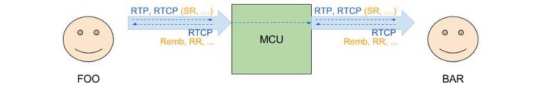 RTCP REMB: подкручиваем настройки видеозвонка в браузере - 5