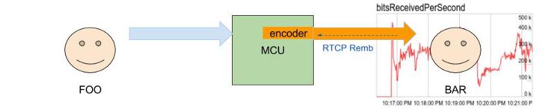 RTCP REMB: подкручиваем настройки видеозвонка в браузере - 8