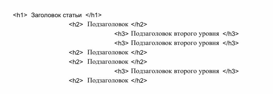 Структура тегов заголовков для продвижения статьи