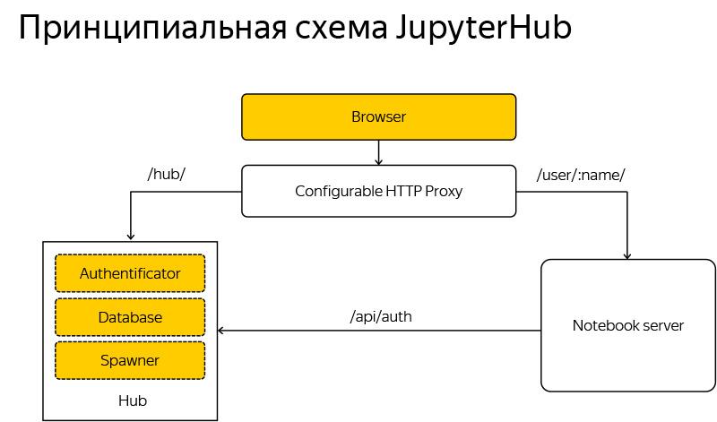 JupyterHub, или как управлять сотнями пользователей Python. Лекция Яндекса - 10