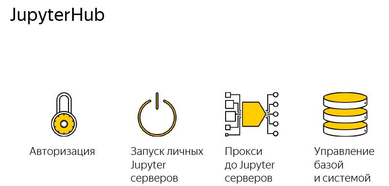 JupyterHub, или как управлять сотнями пользователей Python. Лекция Яндекса - 9