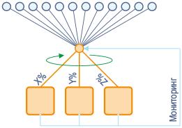 Знакомство с облаком: как работают динамические методы распределения трафика - 2