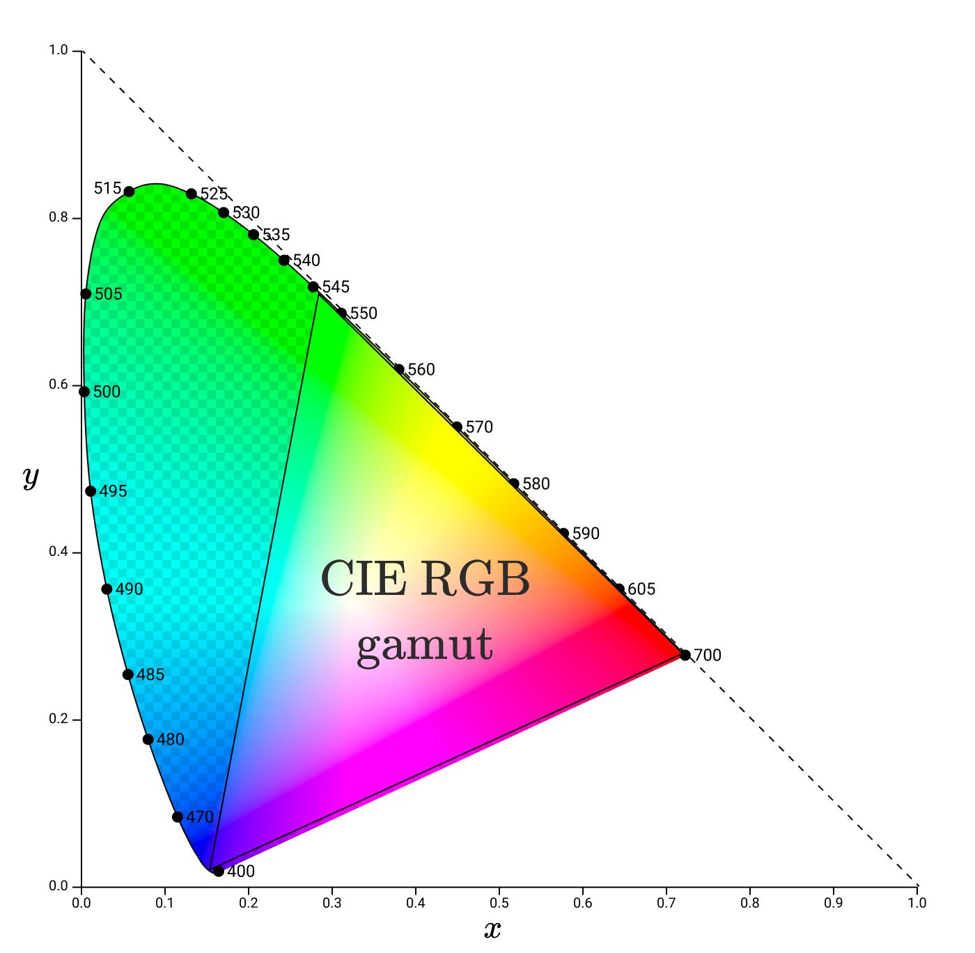 Цвет: от шестнадцатеричных кодов до глаза - 84