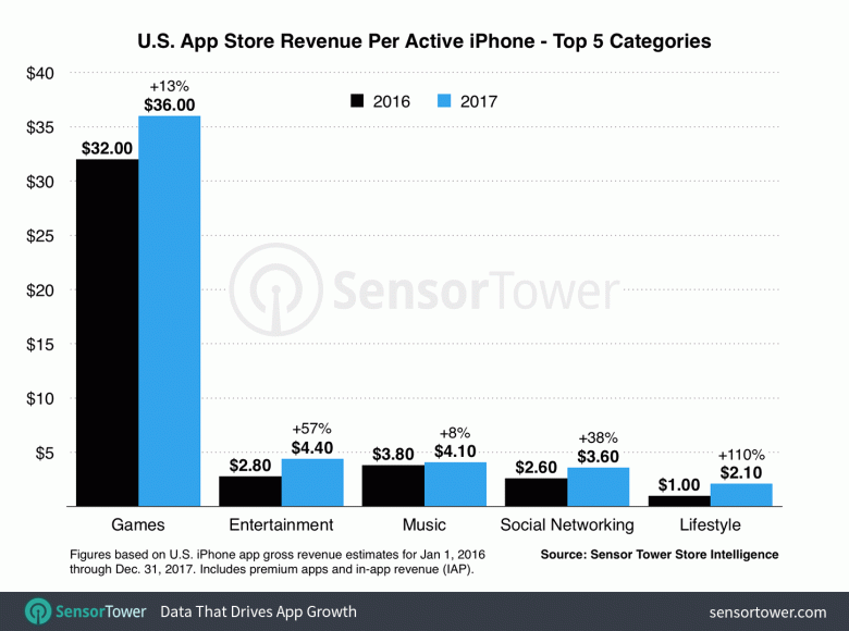 В прошлом году в США пользователи iPhone потратили на приложения на 23% больше, чем годом ранее - 2