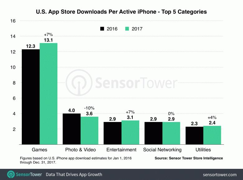 В прошлом году в США пользователи iPhone потратили на приложения на 23% больше, чем годом ранее - 3
