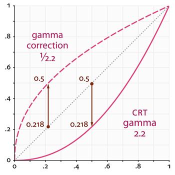 Learn OpenGL. Урок 5.2 — Гамма-коррекция - 3