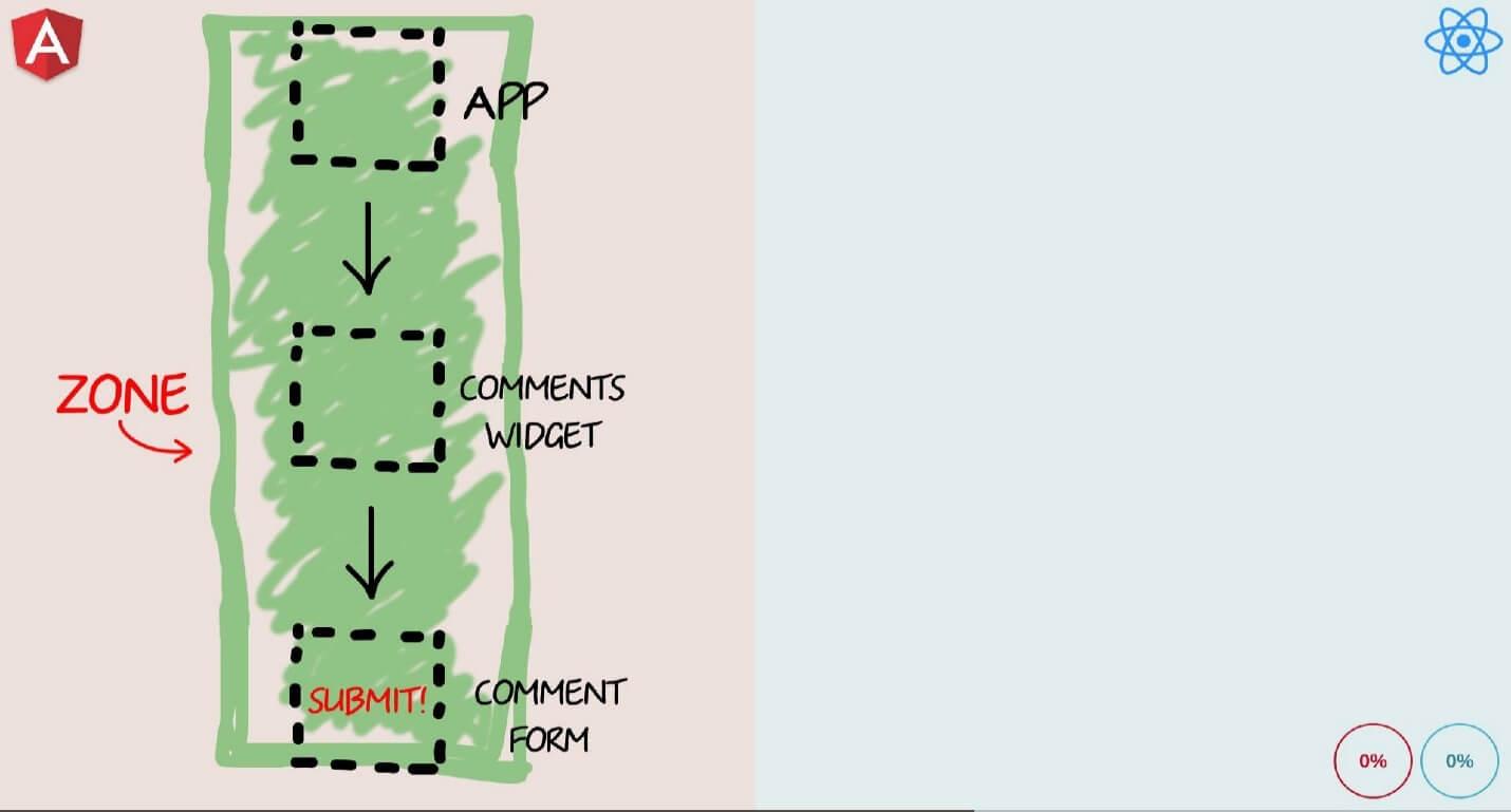 Бешеные псы: Angular 2 vs React - 20
