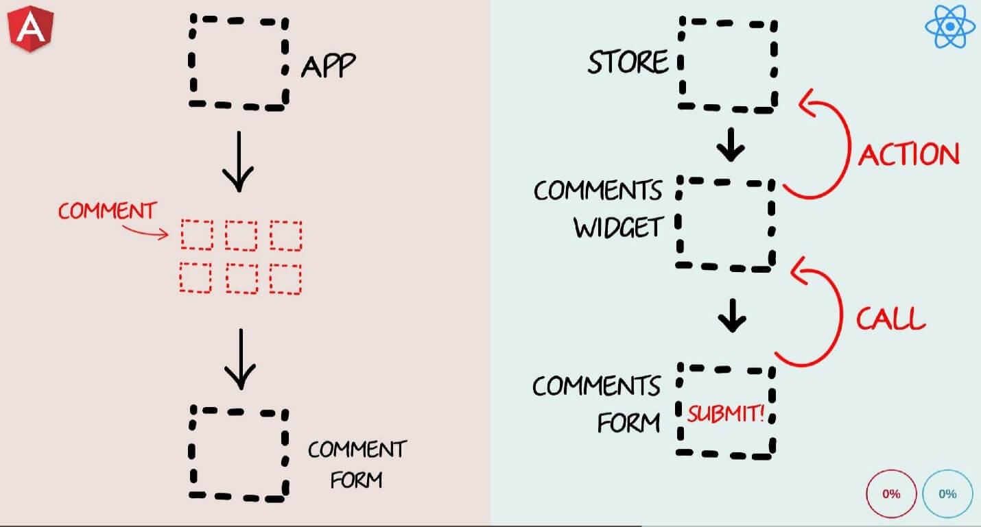 Бешеные псы: Angular 2 vs React - 21