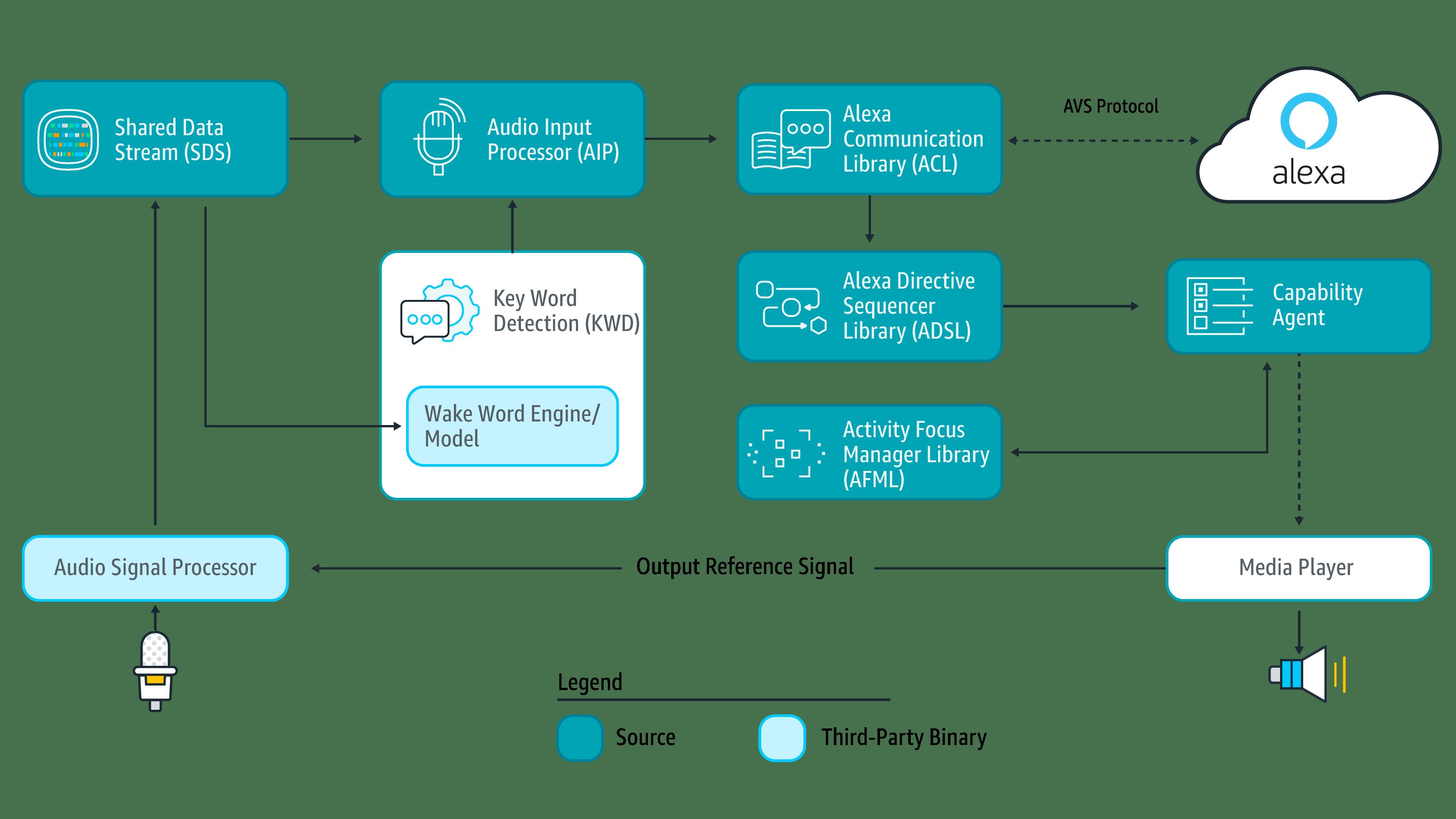 Что мы знаем об Amazon Alexa? Или первые впечатления от Amazon Echo Dot - 13
