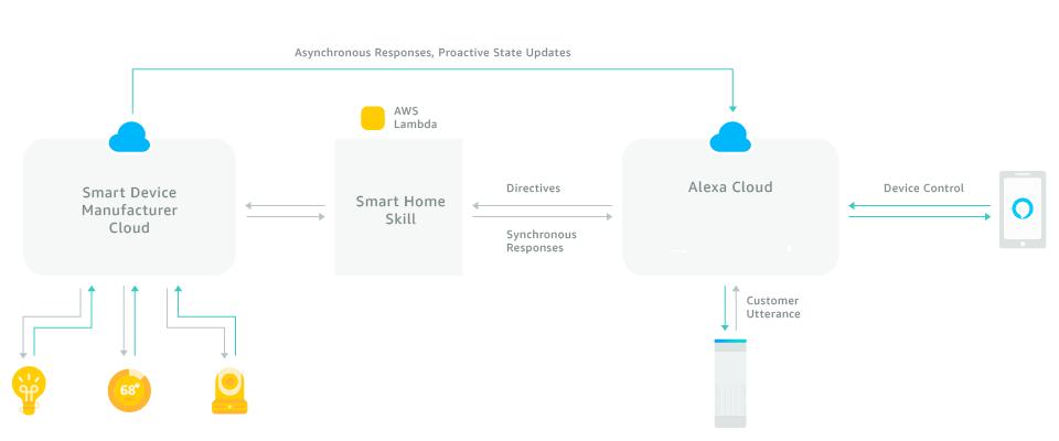 Что мы знаем об Amazon Alexa? Или первые впечатления от Amazon Echo Dot - 16